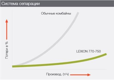Сепарація. Зернозбиральний комбайн CLAAS LEXION 770-750