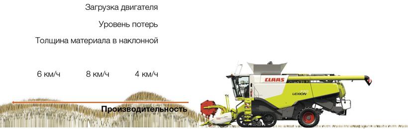 Продуктивність. Зернозбиральний комбайн CLAAS LEXION 670/650