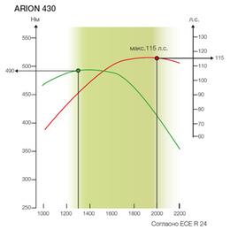 Мощность. Трактор CLAAS ARION 430-410