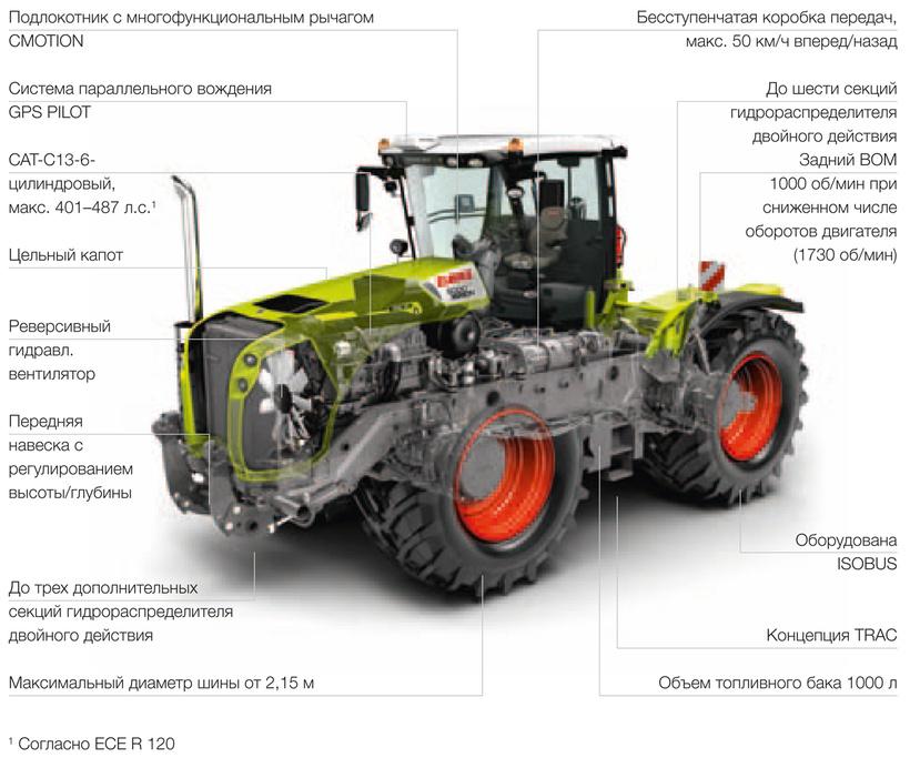 Трактор CLAAS XERION 5000–4000
